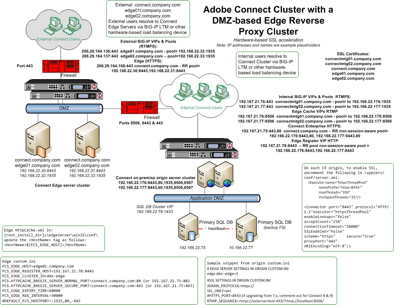 Adobe connect user community section 1 connect edge cluster with hardware based load balancing and ssl acceleration baditri Gallery
